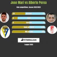 Jose Mari vs Alberto Perea h2h player stats