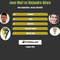 Jose Mari vs Alejandro Alfaro h2h player stats