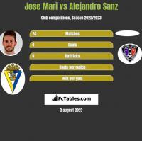 Jose Mari vs Alejandro Sanz h2h player stats
