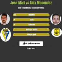 Jose Mari vs Alex Menendez h2h player stats