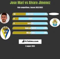 Jose Mari vs Alvaro Jimenez h2h player stats