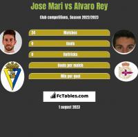 Jose Mari vs Alvaro Rey h2h player stats
