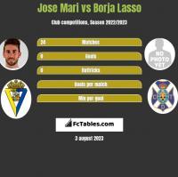 Jose Mari vs Borja Lasso h2h player stats