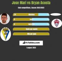 Jose Mari vs Bryan Acosta h2h player stats