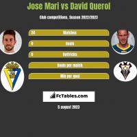 Jose Mari vs David Querol h2h player stats