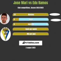 Jose Mari vs Edu Ramos h2h player stats
