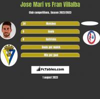Jose Mari vs Fran Villalba h2h player stats