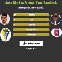Jose Mari vs Franck-Yves Bambock h2h player stats