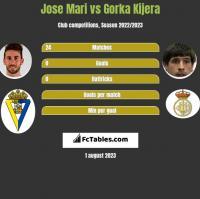 Jose Mari vs Gorka Kijera h2h player stats