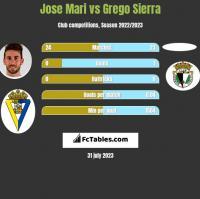 Jose Mari vs Grego Sierra h2h player stats