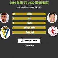 Jose Mari vs Joao Rodriguez h2h player stats