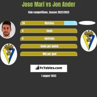 Jose Mari vs Jon Ander h2h player stats