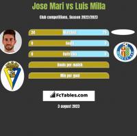 Jose Mari vs Luis Milla h2h player stats