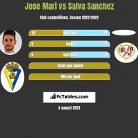 Jose Mari vs Salva Sanchez h2h player stats