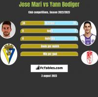 Jose Mari vs Yann Bodiger h2h player stats