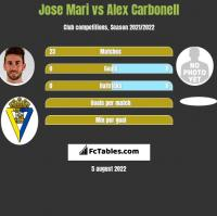 Jose Mari vs Alex Carbonell h2h player stats