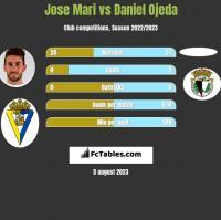 Jose Mari vs Daniel Ojeda h2h player stats