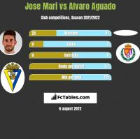Jose Mari vs Alvaro Aguado h2h player stats