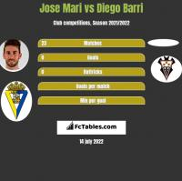 Jose Mari vs Diego Barri h2h player stats