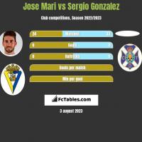 Jose Mari vs Sergio Gonzalez h2h player stats