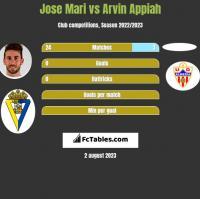 Jose Mari vs Arvin Appiah h2h player stats