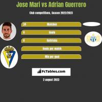 Jose Mari vs Adrian Guerrero h2h player stats