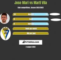 Jose Mari vs Marti Vila h2h player stats