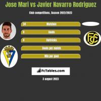 Jose Mari vs Javier Navarro Rodriguez h2h player stats