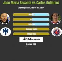 Jose Maria Basanta vs Carlos Gutierrez h2h player stats