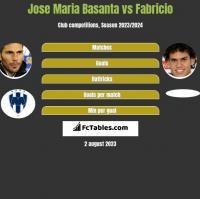 Jose Maria Basanta vs Fabricio h2h player stats