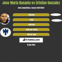 Jose Maria Basanta vs Cristian Gonzalez h2h player stats