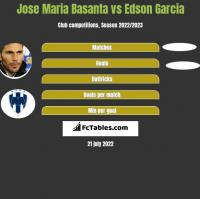 Jose Maria Basanta vs Edson Garcia h2h player stats