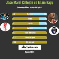 Jose Maria Callejon vs Adam Nagy h2h player stats