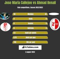 Jose Maria Callejon vs Ahmad Benali h2h player stats