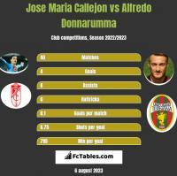 Jose Maria Callejon vs Alfredo Donnarumma h2h player stats