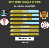 Jose Maria Callejon vs Allan h2h player stats