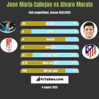 Jose Maria Callejon vs Alvaro Morata h2h player stats