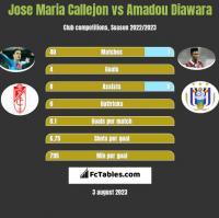 Jose Maria Callejon vs Amadou Diawara h2h player stats