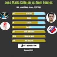 Jose Maria Callejon vs Amin Younes h2h player stats