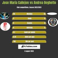 Jose Maria Callejon vs Andrea Beghetto h2h player stats