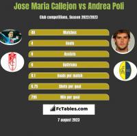 Jose Maria Callejon vs Andrea Poli h2h player stats