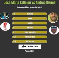 Jose Maria Callejon vs Andrea Rispoli h2h player stats