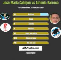 Jose Maria Callejon vs Antonio Barreca h2h player stats