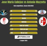 Jose Maria Callejon vs Antonio Mazzotta h2h player stats