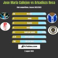 Jose Maria Callejon vs Arkadiuzs Reca h2h player stats