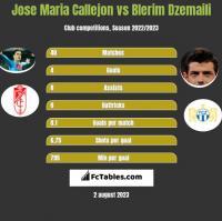 Jose Maria Callejon vs Blerim Dzemaili h2h player stats