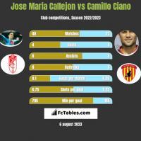 Jose Maria Callejon vs Camillo Ciano h2h player stats
