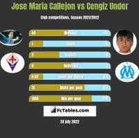 Jose Maria Callejon vs Cengiz Under h2h player stats
