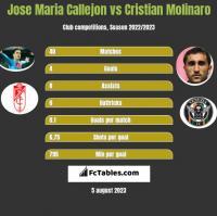 Jose Maria Callejon vs Cristian Molinaro h2h player stats