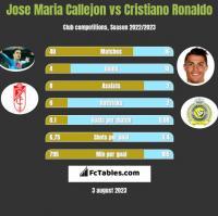 Jose Maria Callejon vs Cristiano Ronaldo h2h player stats